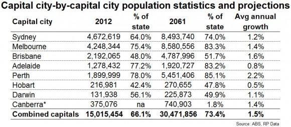 Granny-Flat-Statistics